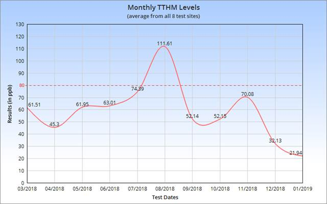 Monthly TTHM Levels